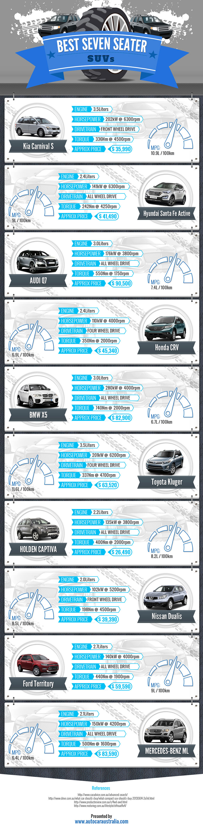 Nissan Dualis Review - An Infographic from Auto Car Australia
